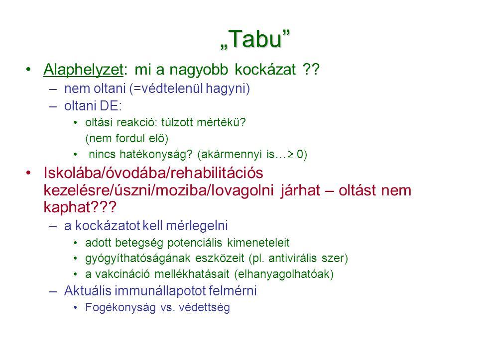 """""""Tabu"""" •Alaphelyzet: mi a nagyobb kockázat ?? –nem oltani (=védtelenül hagyni) –oltani DE: •oltási reakció: túlzott mértékű? (nem fordul elő) • nincs"""