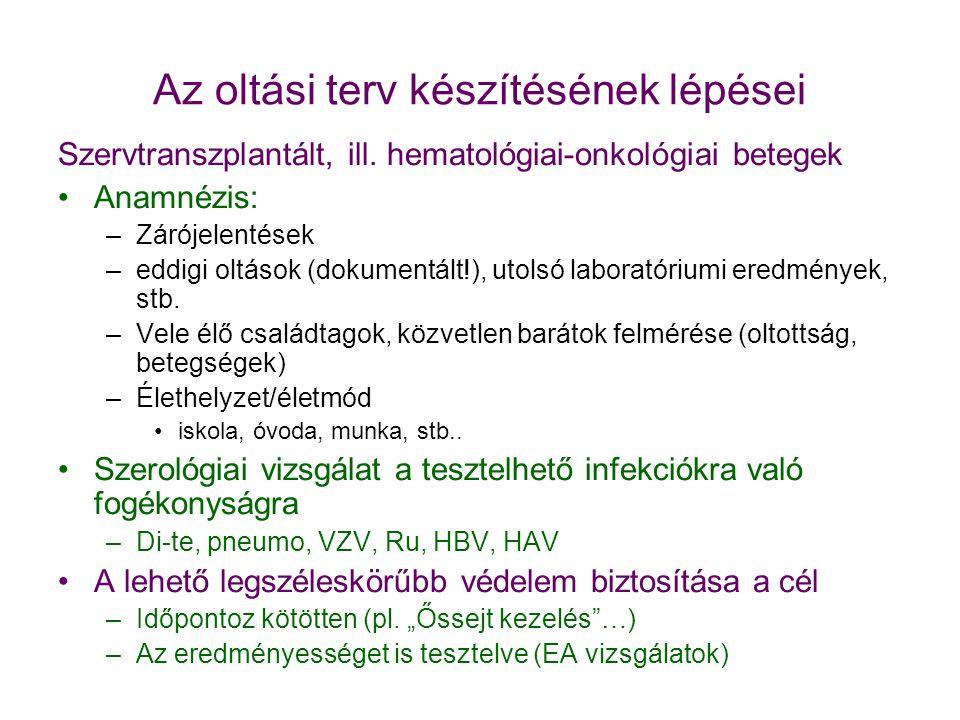 Az oltási terv készítésének lépései Szervtranszplantált, ill. hematológiai-onkológiai betegek •Anamnézis: –Zárójelentések –eddigi oltások (dokumentált