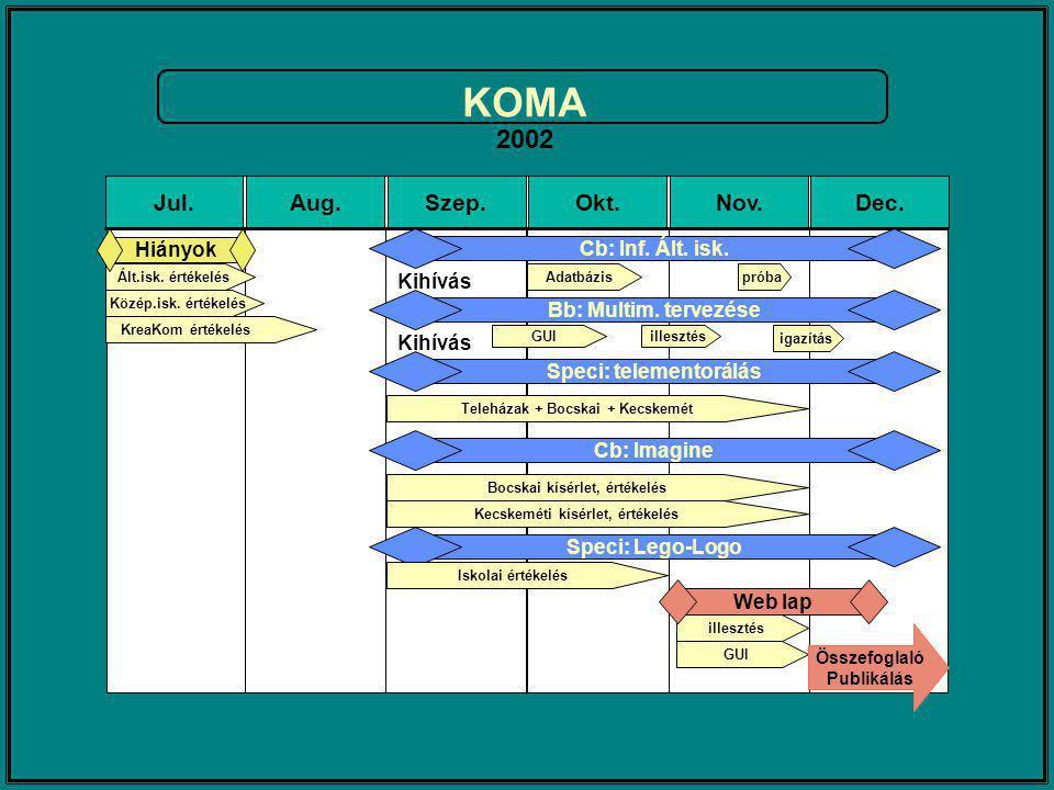 KOMA 2002 Jul.Aug.Szep.Okt.Nov.Dec.GUI illesztés Web lap Összefoglaló Publikálás Cb: Inf.