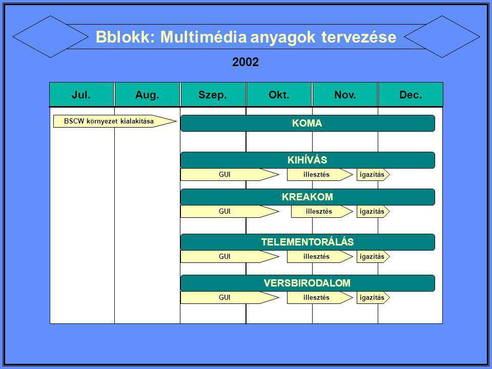 VERSBIRODALOM 2002-2003 Jul.Aug.Szep.Okt.Nov.Dec.Jan.Feb.Már.Ápr.Máj.Jún.