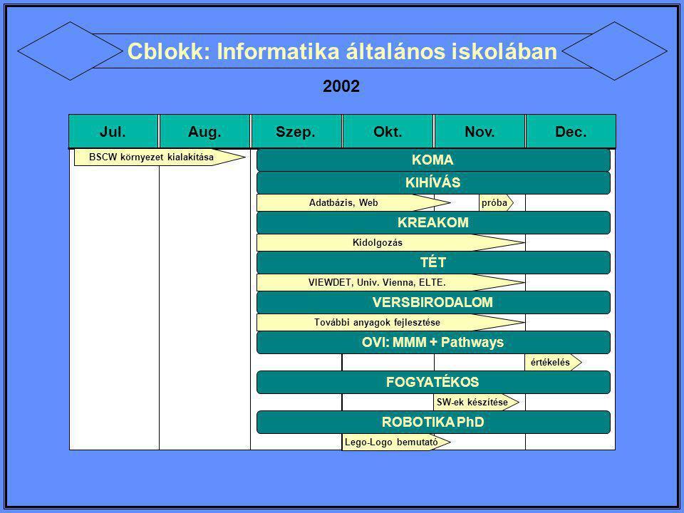 ANGOL TANULÁS 2002-2003 Jul.Aug.Szep.Okt.Nov.Dec.Jan.Feb.Már.Ápr.Máj.Jún.