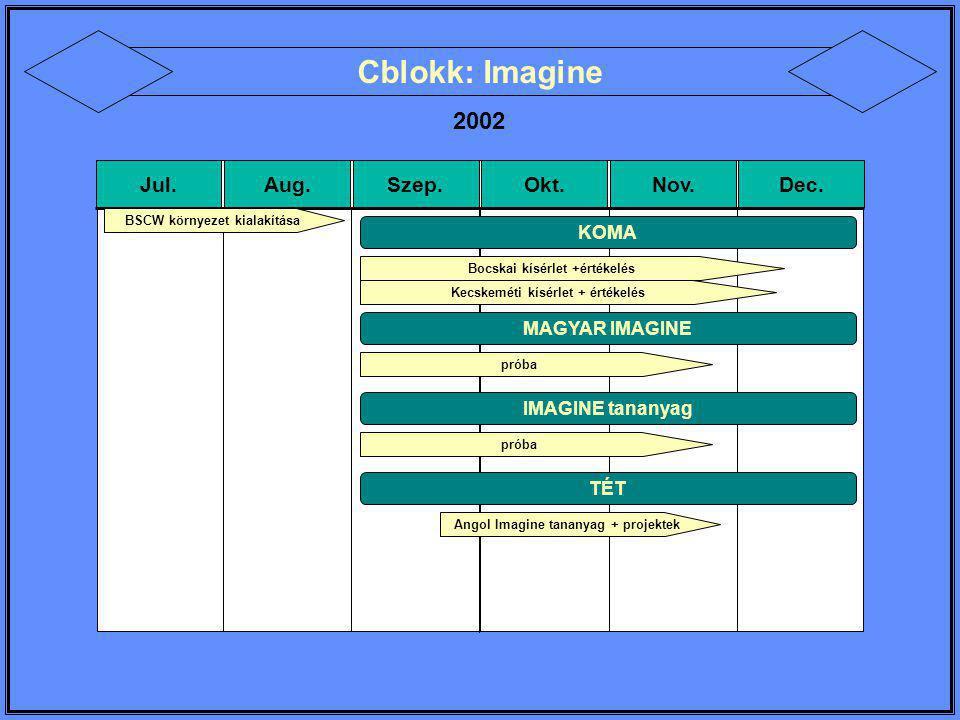 TELEMENTORÁLÁS 2002-2003 Jul.Aug.Szep.Okt.Nov.Dec.Jan.Feb.Már.Ápr.Máj.Jún.
