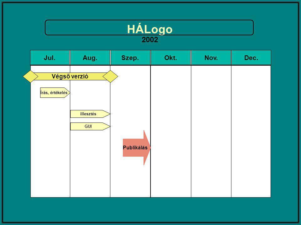 HÁLogo 2002 Jul.Aug.Szep.Okt.Nov.Dec. GUI illesztés Végső verzió Írás, értékelés Publikálás