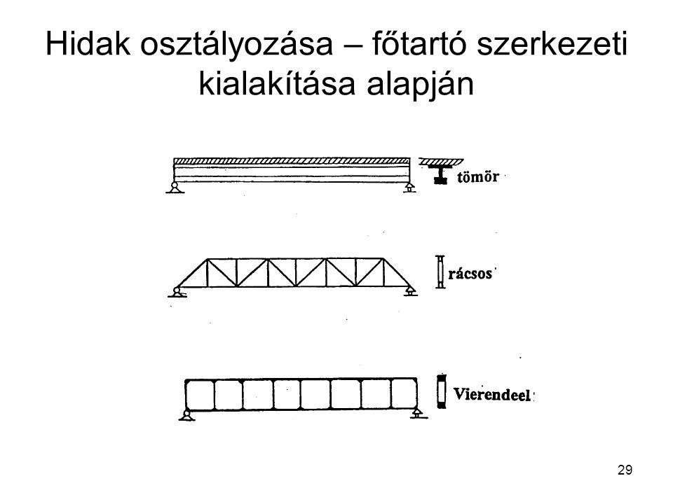 29 Hidak osztályozása – főtartó szerkezeti kialakítása alapján