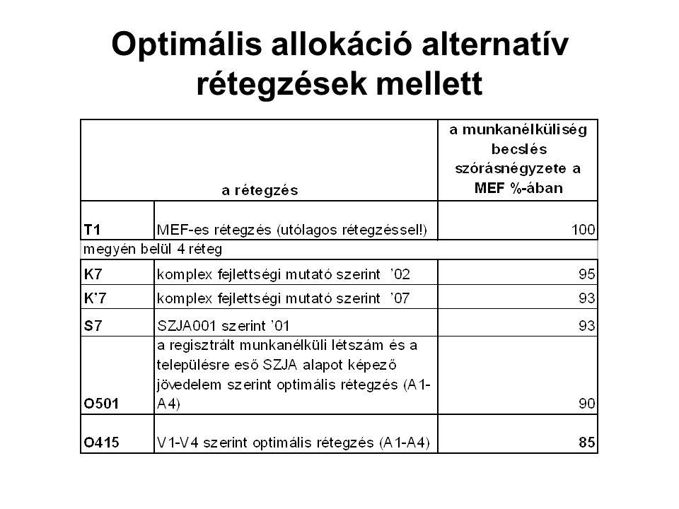 Optimális allokáció alternatív rétegzések mellett