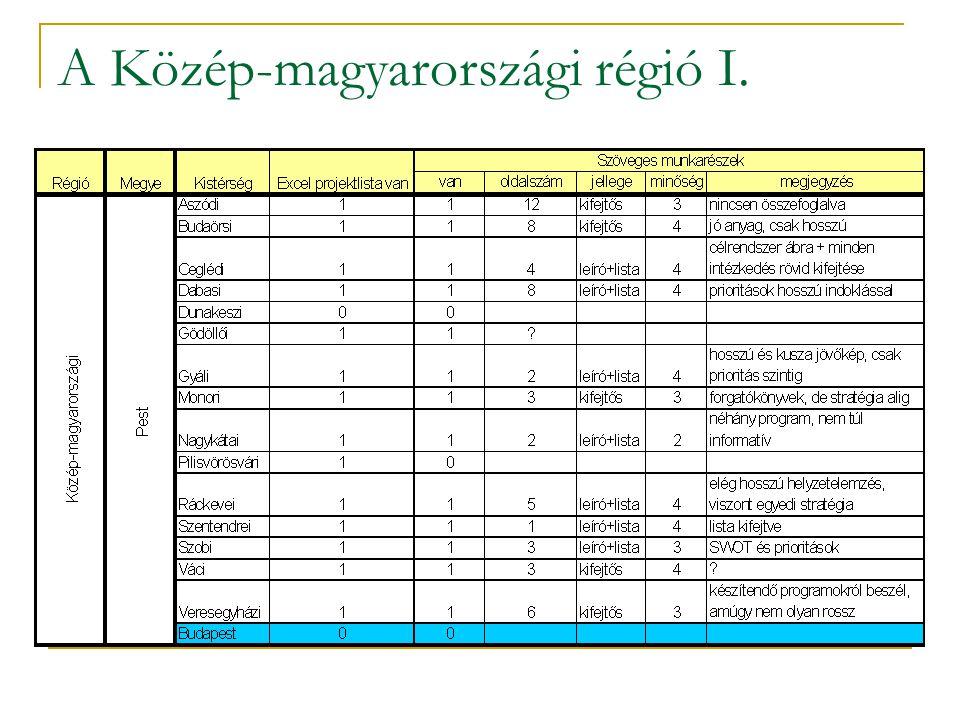 A Közép-magyarországi régió I.