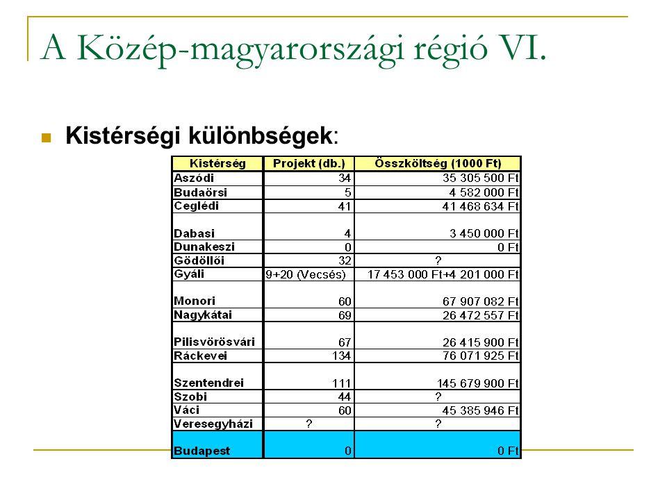 A Közép-magyarországi régió VI.  Kistérségi különbségek: