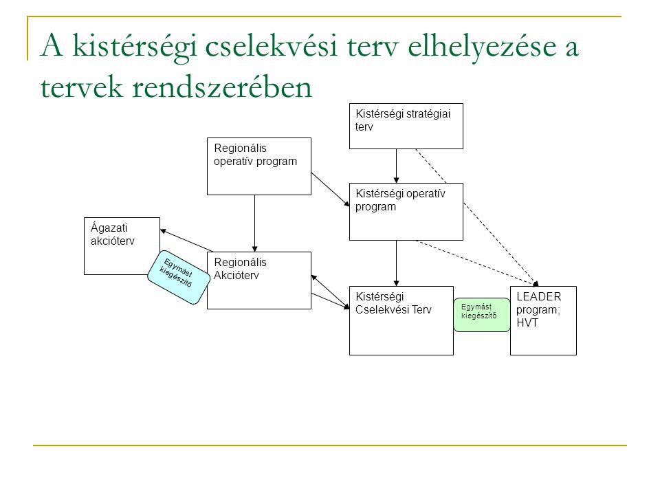 A kistérségi cselekvési terv elhelyezése a tervek rendszerében Ágazati akcióterv Regionális operatív program Regionális Akcióterv Kistérségi Cselekvési Terv LEADER program; HVT Kistérségi stratégiai terv Kistérségi operatív program Egymást kiegészítő