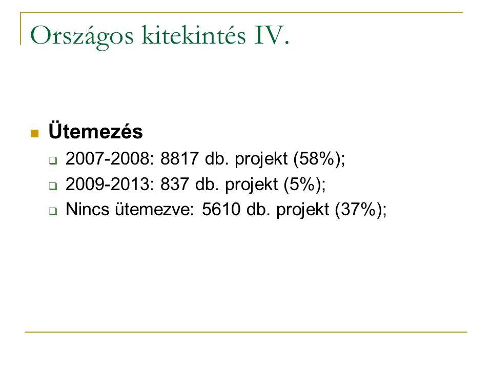 Országos kitekintés IV.  Ütemezés  2007-2008: 8817 db.