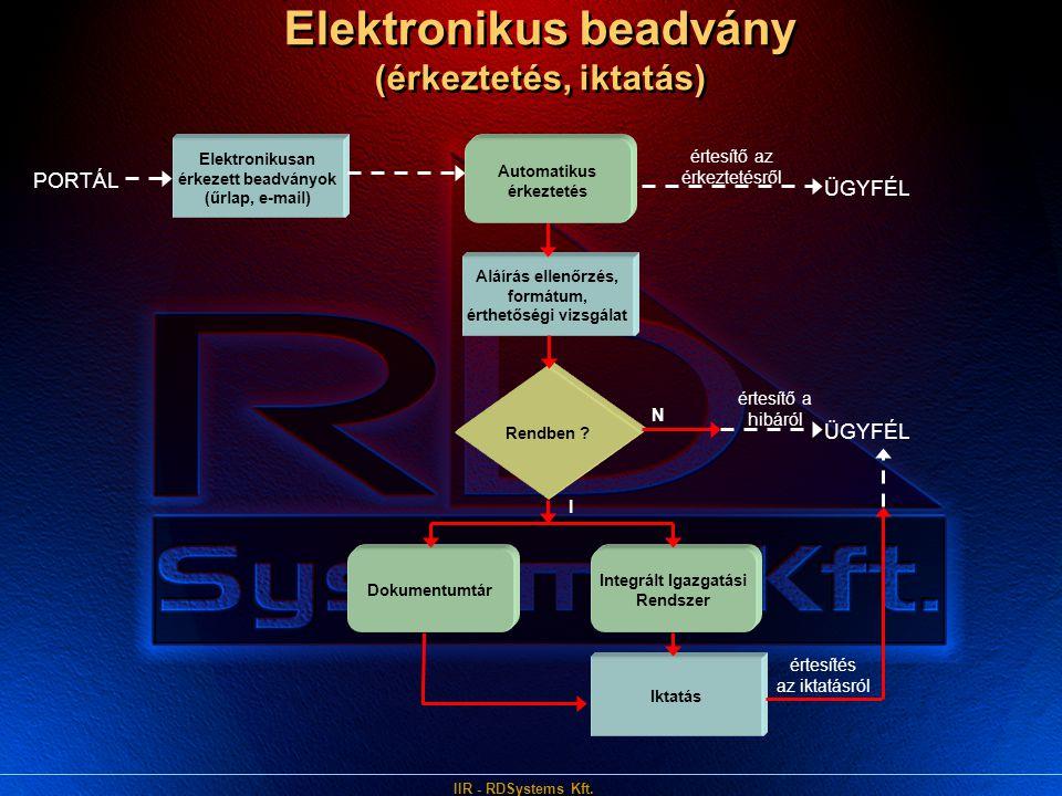 IIR - RDSystems Kft. Elektronikus beadvány (érkeztetés, iktatás) Aláírás ellenőrzés, formátum, érthetőségi vizsgálat Elektronikusan érkezett beadványo