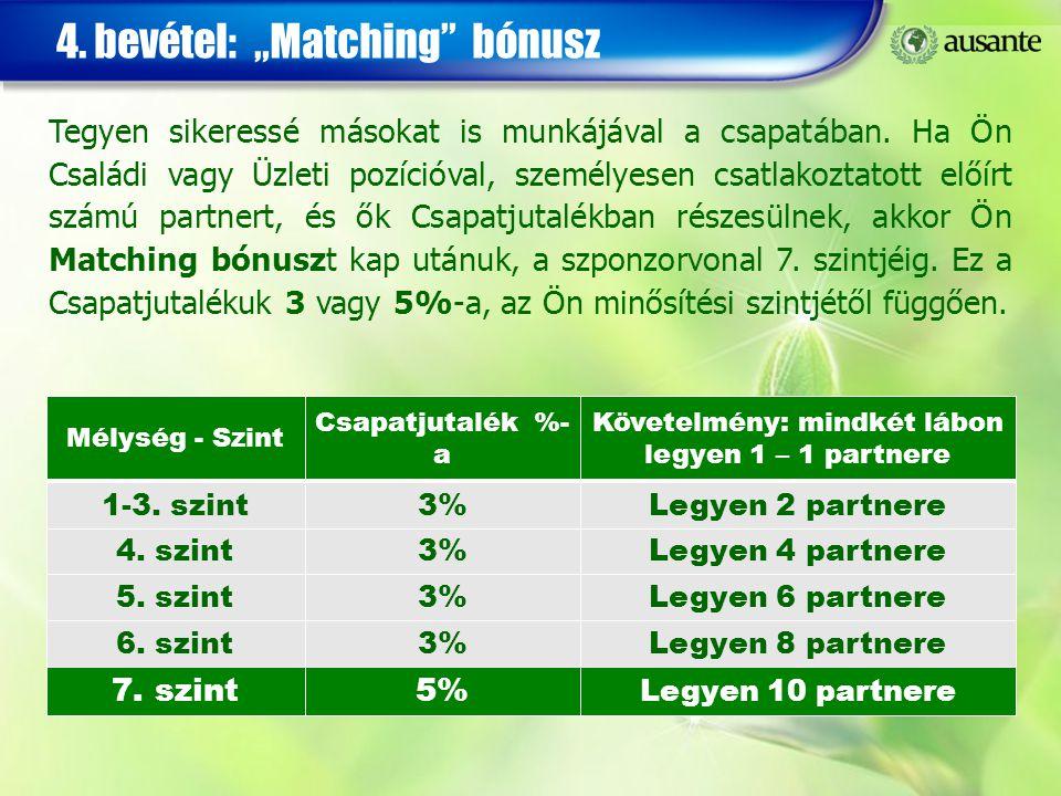 """4. bevétel: """"Matching"""" bónusz 1-3. szint3%3%Legyen 2 partnere4. szint3%3%Legyen 4 partnere5. szint3%3%Legyen 6 partnere6. szint3%3%Legyen 8 partnere M"""