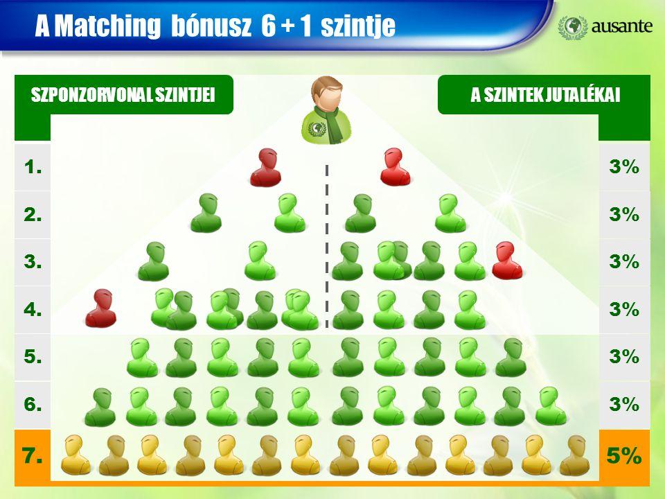 A Matching bónusz 6 + 1 szintje 1. 2. 3. 4. 5. 6. 7. 3% 5% SZPONZORVONAL SZINTJEI A SZINTEK JUTALÉKAI