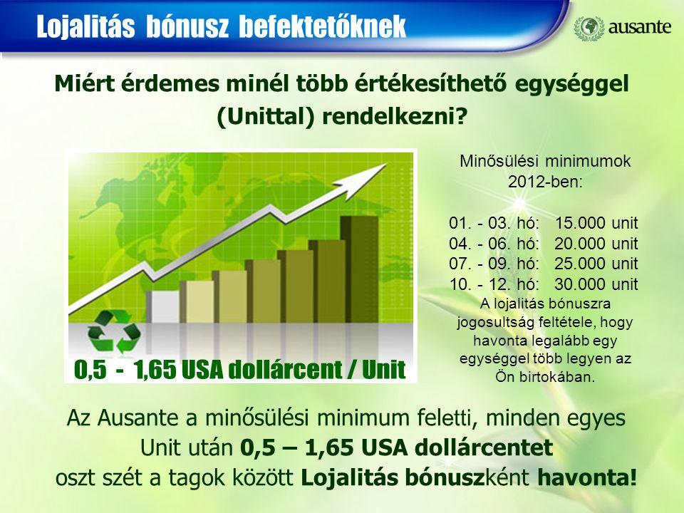 Lojalitás bónusz befektetőknek Az Ausante a minősülési minimum fel etti, minden egyes Unit után 0,5 – 1,65 USA dollárcentet oszt szét a tagok között L