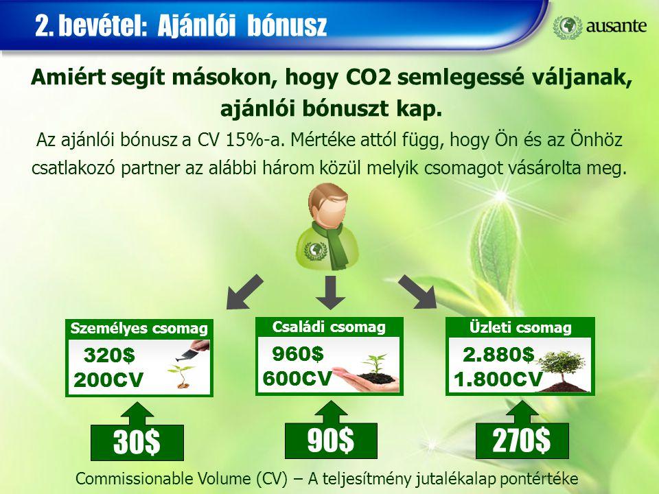 Amiért segít másokon, hogy CO2 semlegessé váljanak, ajánlói bónuszt kap. 2. bevétel: Ajánlói bónusz Személyes csomag 320$ 200CV Családi csomag 960$ 60