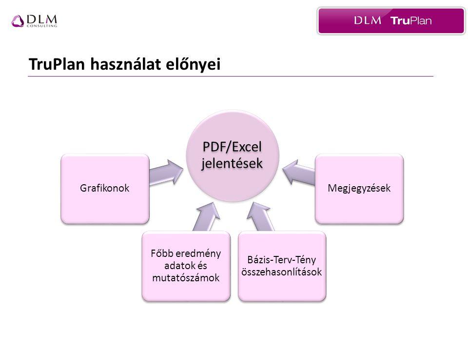 TruPlan használat előnyei PDF/Excel jelentések Grafikonok Főbb eredmény adatok és mutatószámok Bázis-Terv-Tény összehasonlítások Megjegyzések