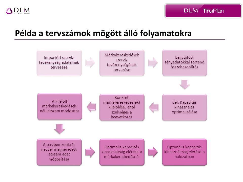 Importőri üzleti tervezés folyamata 1.•Terv sarokszámok meghatározása (IMPORTŐR) 2.