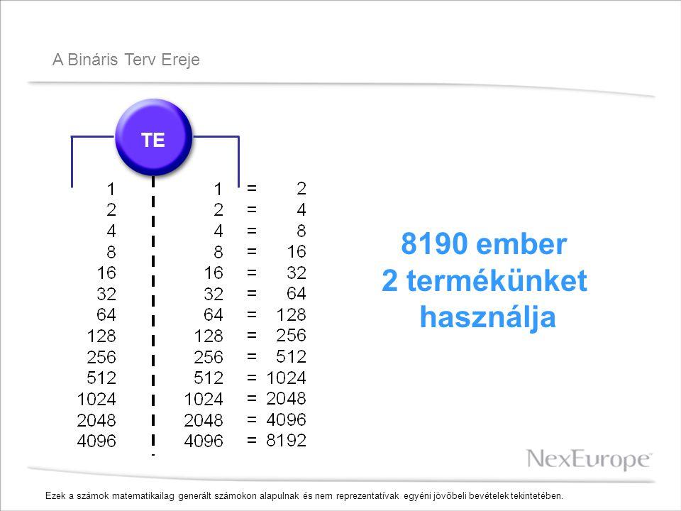 A Bináris Terv Ereje TE 8190 ember 2 termékünket használja Ezek a számok matematikailag generált számokon alapulnak és nem reprezentatívak egyéni jövőbeli bevételek tekintetében.