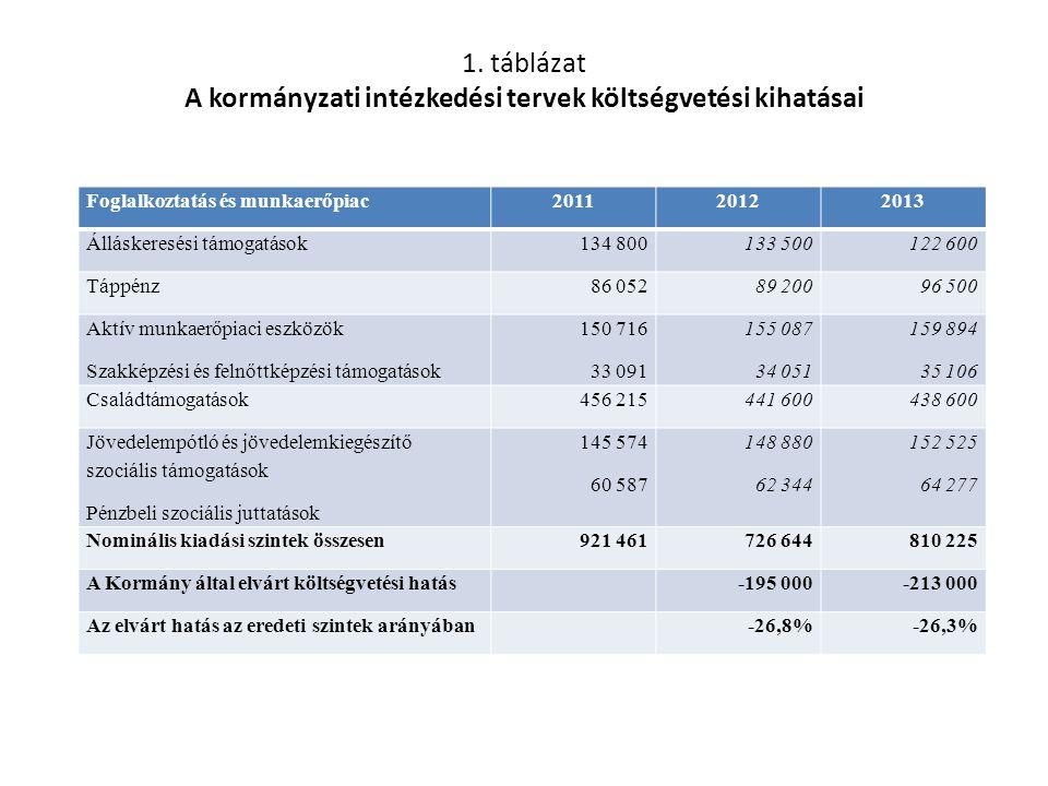 1. táblázat A kormányzati intézkedési tervek költségvetési kihatásai Foglalkoztatás és munkaerőpiac201120122013 Álláskeresési támogatások134 800133 50