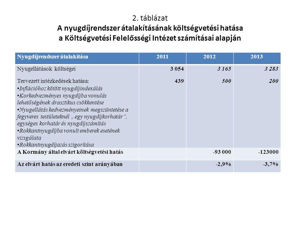 2. táblázat A nyugdíjrendszer átalakításának költségvetési hatása a Költségvetési Felelősségi Intézet számításai alapján Nyugdíjrendszer átalakítása20