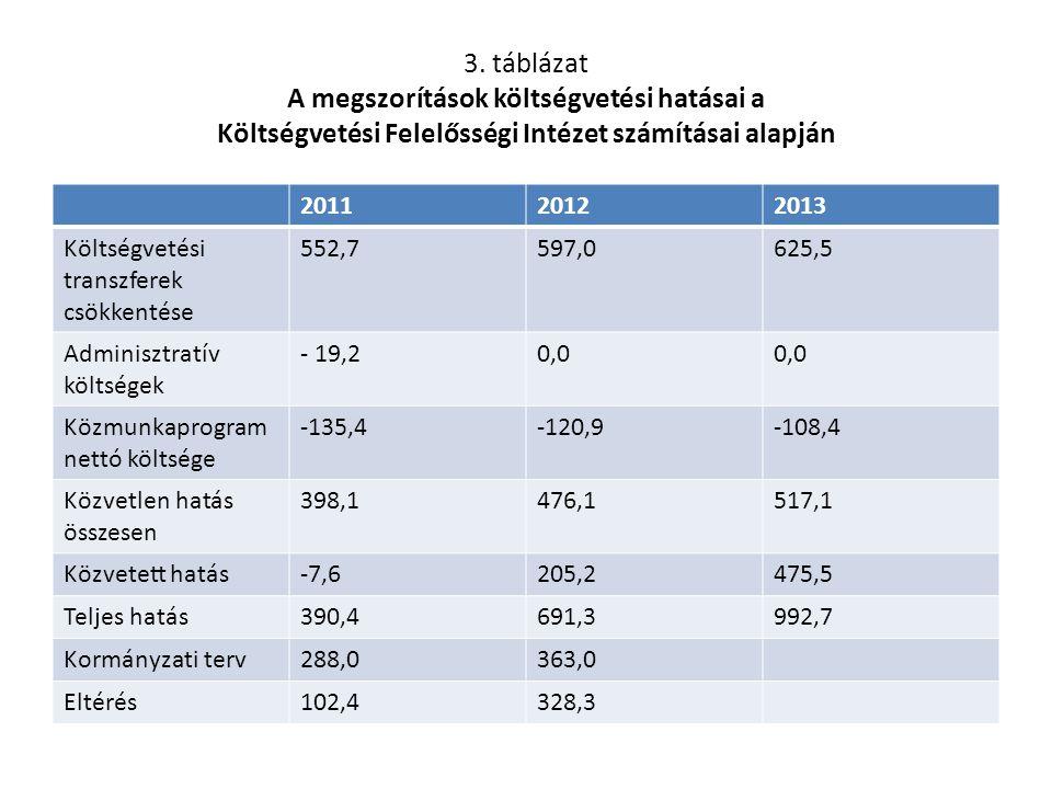 3. táblázat A megszorítások költségvetési hatásai a Költségvetési Felelősségi Intézet számításai alapján 201120122013 Költségvetési transzferek csökke