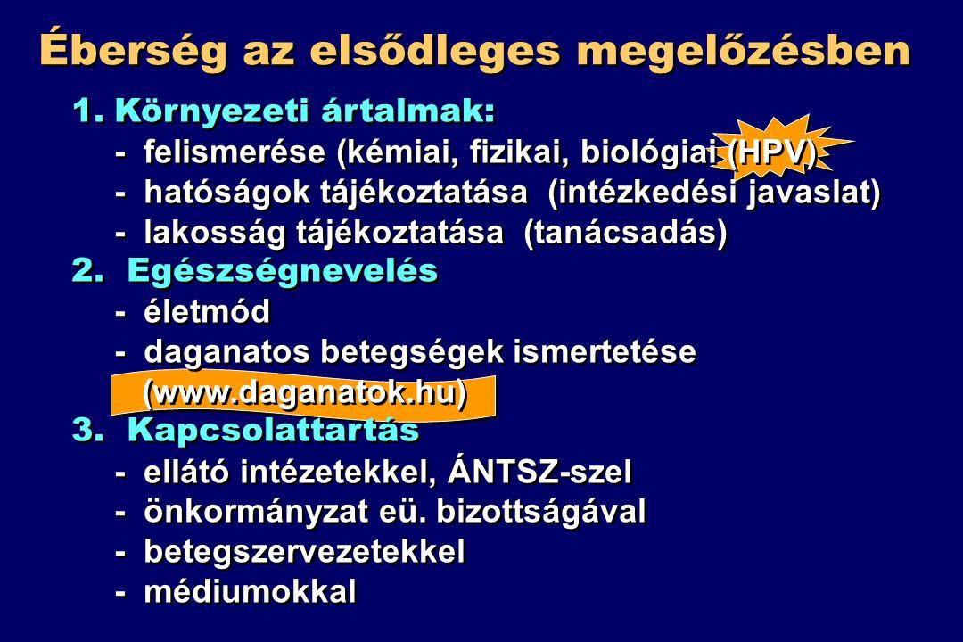 Éberség az elsődleges megelőzésben 1.Környezeti ártalmak: - felismerése (kémiai, fizikai, biológiai (HPV) - hatóságok tájékoztatása (intézkedési javaslat) - lakosság tájékoztatása (tanácsadás) 2.
