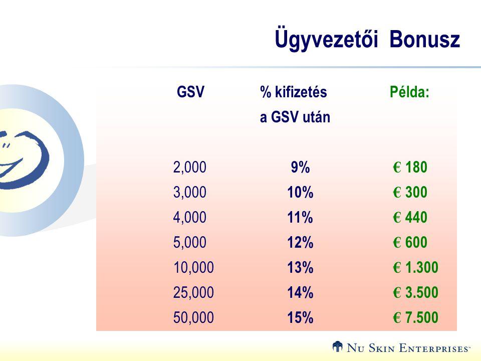 Ügyvezetői Bonusz GSV % kifizetés Példa: a GSV után 2,000 9% € 180 3,000 10% € 300 4,000 11% € 440 5,000 12% € 600 10,000 13% € 1.300 25,000 14% € 3.500 50,000 15% € 7.500