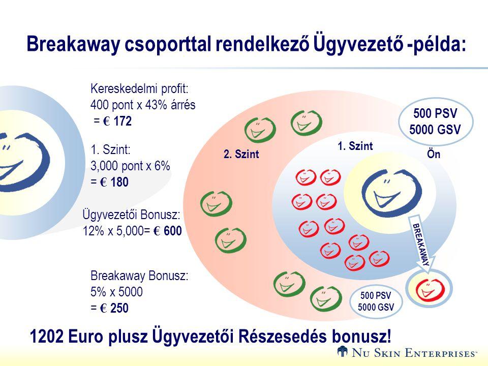 Breakaway csoporttal rendelkező Ügyvezető -példa: 1. Szint: 3,000 pont x 6% = € 180 1202 Euro plusz Ügyvezetői Részesedés bonusz! Kereskedelmi profit: