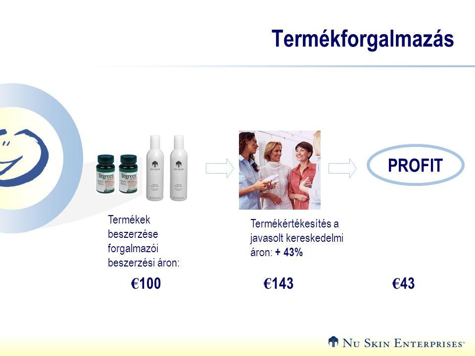 € 100 € 143 € 43 PROFIT Termékek beszerzése forgalmazói beszerzési áron: Termékértékesítés a javasolt kereskedelmi áron: + 43% Termékforgalmazás