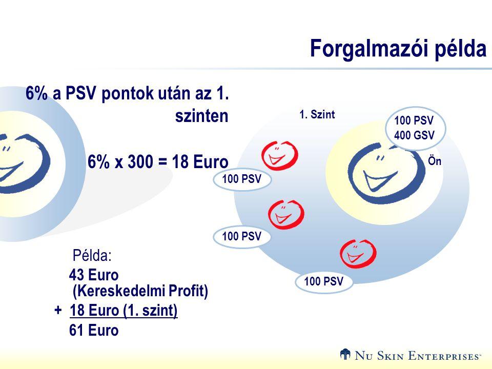 Forgalmazói példa Példa: 43 Euro (Kereskedelmi Profit) + 18 Euro (1. szint) 61 Euro 6% a PSV pontok után az 1. szinten 6% x 300 = 18 Euro 100 PSV 400