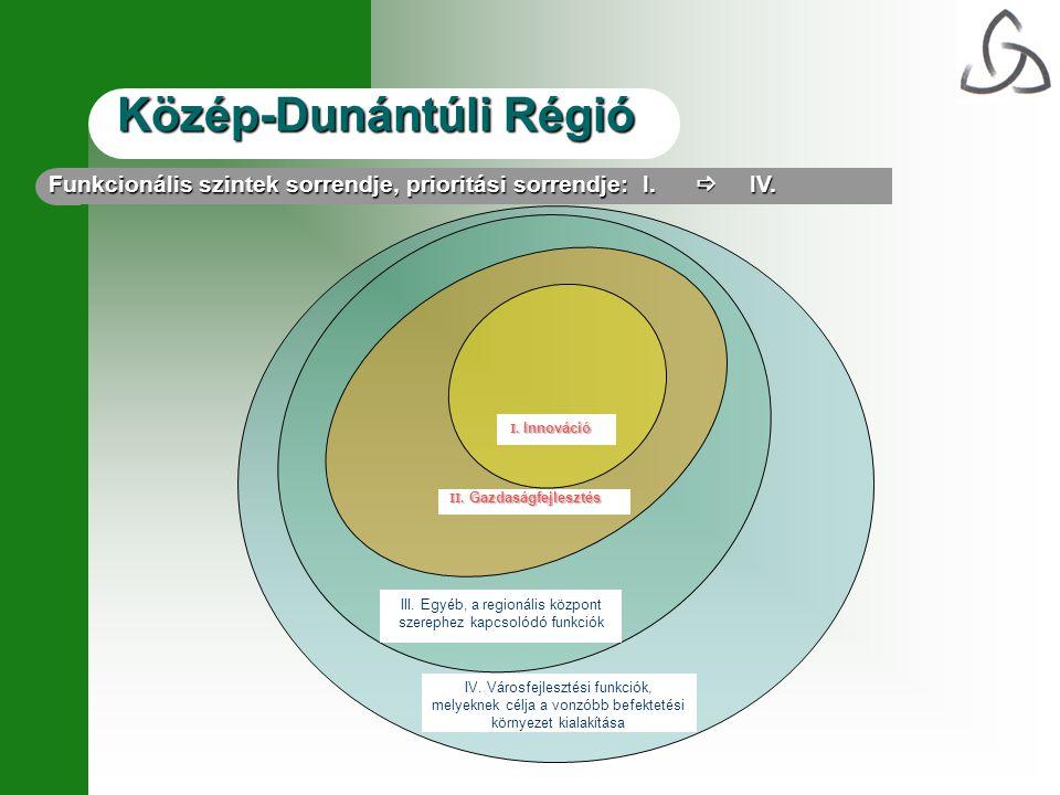 Közép-Dunántúli Régió IV. Városfejlesztési funkciók, melyeknek célja a vonzóbb befektetési környezet kialakítása III. Egyéb, a regionális központ szer