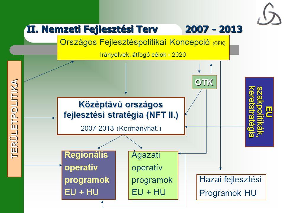 II. Nemzeti Fejlesztési Terv 2007 - 2013 TERÜLETPOLITIKA Országos Fejlesztéspolitikai Koncepció (OFK) Irányelvek, átfogó célok - 2020 Középtávú ország