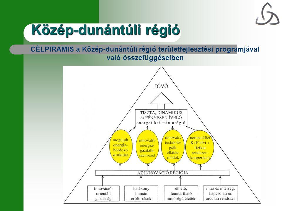 CÉLPIRAMIS a Közép-dunántúli régió területfejlesztési programjával való összefüggéseiben Közép-dunántúli régió