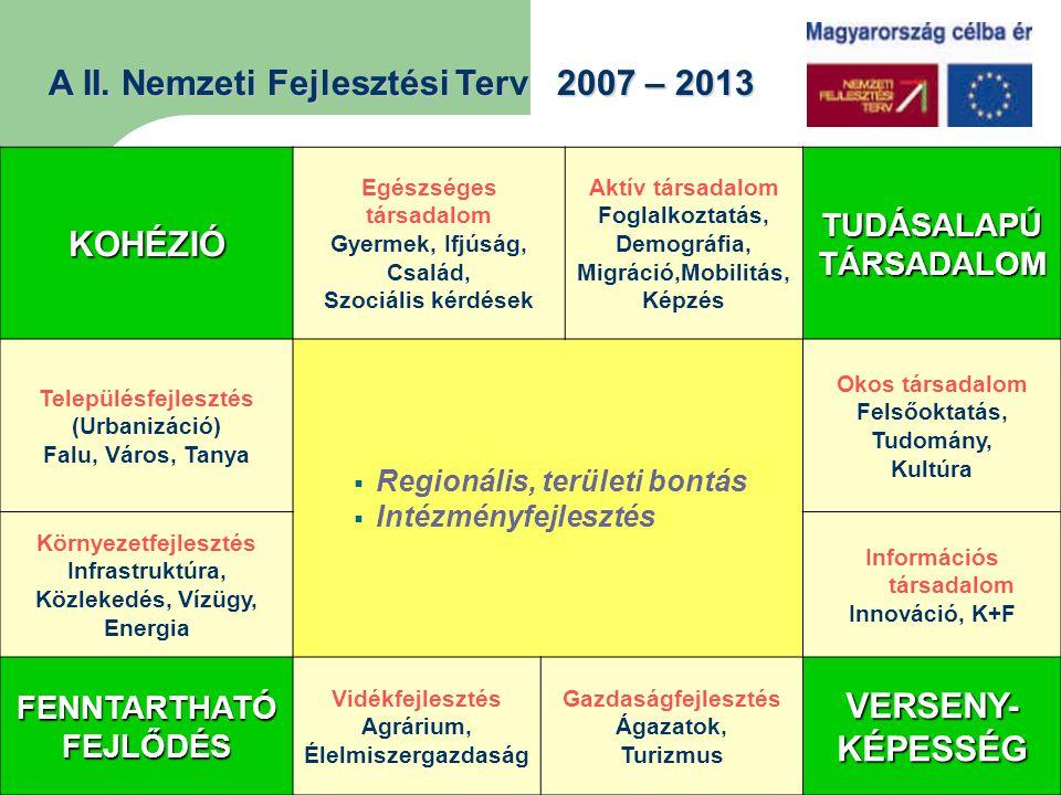 EU TÁMOGATÁSOK 2000-2013 248 712 5621