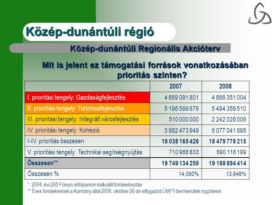 Közép-dunántúli régió Közép-dunántúli Regionális Akcióterv Mit is jelent ez támogatási források vonatkozásában prioritás szinten? 20072008 I. prioritá