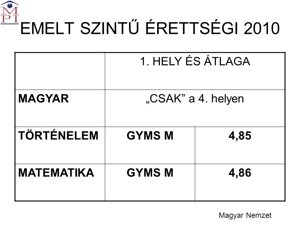 """EMELT SZINTŰ ÉRETTSÉGI 2010 1. HELY ÉS ÁTLAGA MAGYAR""""CSAK a 4."""