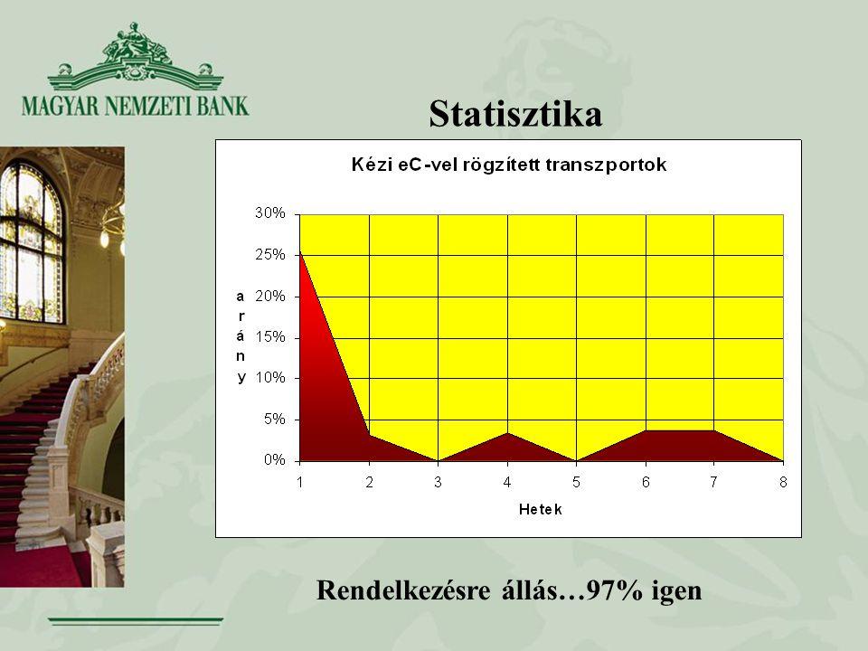 Statisztika Rendelkezésre állás…97% igen