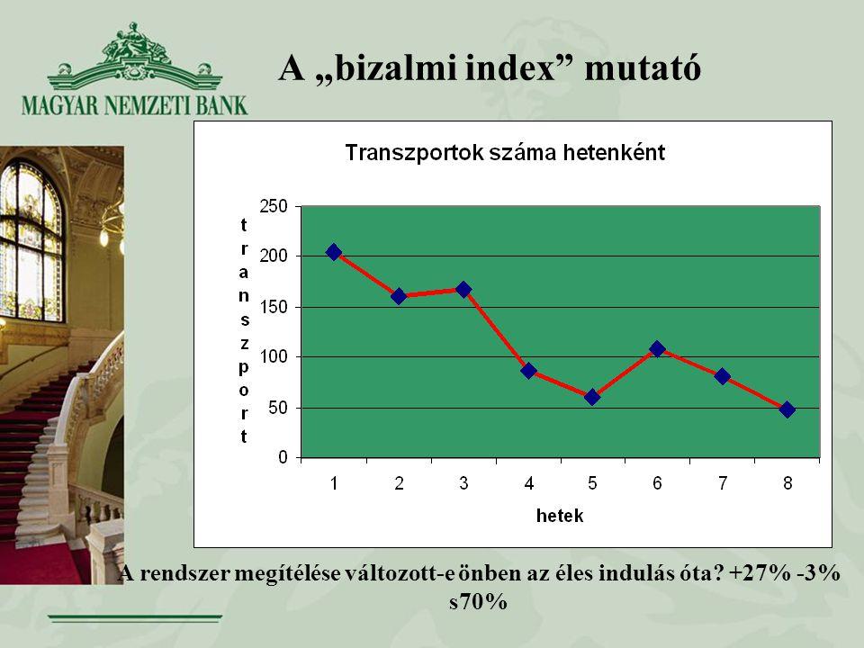 """A """"bizalmi index"""" mutató A rendszer megítélése változott-e önben az éles indulás óta? +27% -3% s70%"""