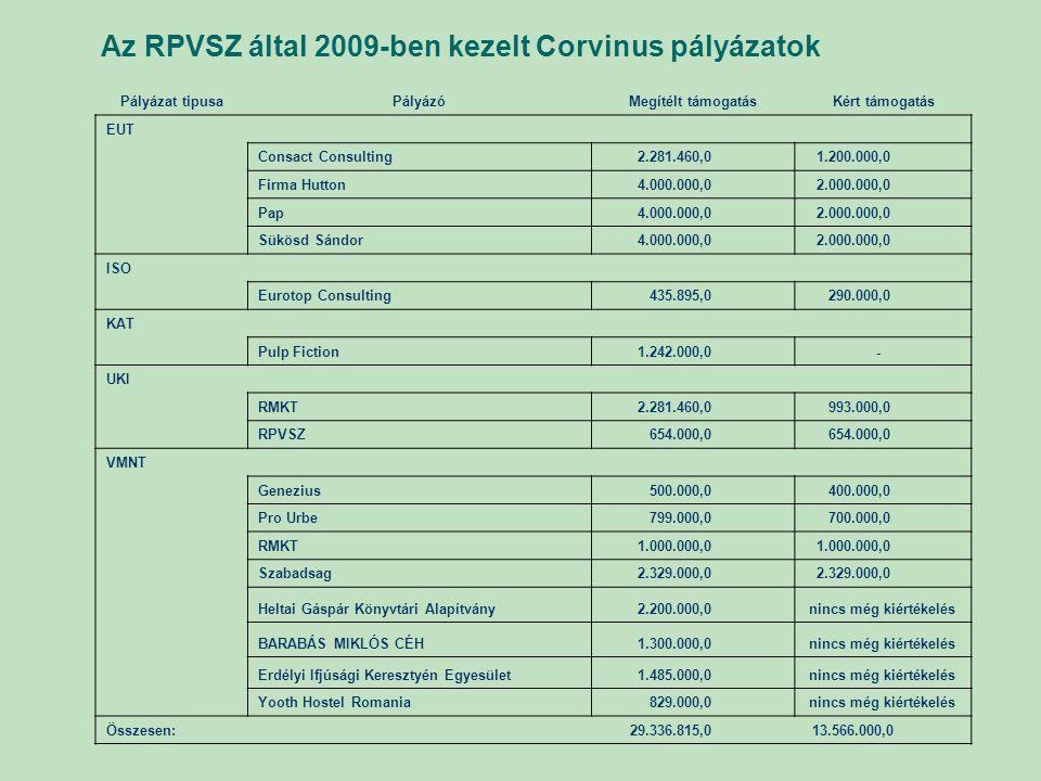 Az RPVSZ által 2009-ben kezelt Corvinus pályázatok Pályázat tipusaPályázóMegítélt támogatásKért támogatás EUT Consact Consulting 2.281.460,0 1.200.000,0 Firma Hutton 4.000.000,0 2.000.000,0 Pap 4.000.000,0 2.000.000,0 Sükösd Sándor 4.000.000,0 2.000.000,0 ISO Eurotop Consulting 435.895,0 290.000,0 KAT Pulp Fiction 1.242.000,0 - UKI RMKT 2.281.460,0 993.000,0 RPVSZ 654.000,0 VMNT Genezius 500.000,0 400.000,0 Pro Urbe 799.000,0 700.000,0 RMKT 1.000.000,0 Szabadsag 2.329.000,0 Heltai Gáspár Könyvtári Alapítvány 2.200.000,0 nincs még kiértékelés BARABÁS MIKLÓS CÉH 1.300.000,0 nincs még kiértékelés Erdélyi Ifjúsági Keresztyén Egyesület 1.485.000,0 nincs még kiértékelés Yooth Hostel Romania 829.000,0 nincs még kiértékelés Összesen: 29.336.815,0 13.566.000,0