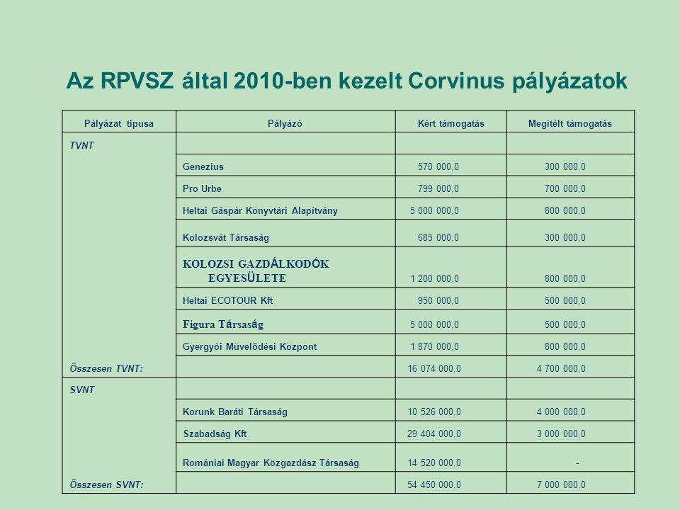Az RPVSZ által 2010-ben kezelt Corvinus pályázatok Pályázat tipusaPályázóKért támogatásMegítélt támogatás TVNT Genezius 570 000,0 300 000,0 Pro Urbe 7