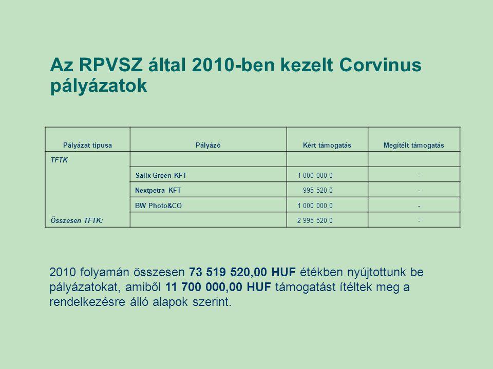 Az RPVSZ által 2010-ben kezelt Corvinus pályázatok Pályázat tipusaPályázóKért támogatásMegítélt támogatás TFTK Salix Green KFT 1 000 000,0 - Nextpetra KFT 995 520,0 - BW Photo&CO 1 000 000,0 - Összesen TFTK: 2 995 520,0 - 2010 folyamán összesen 73 519 520,00 HUF étékben nyújtottunk be pályázatokat, amiből 11 700 000,00 HUF támogatást ítéltek meg a rendelkezésre álló alapok szerint.