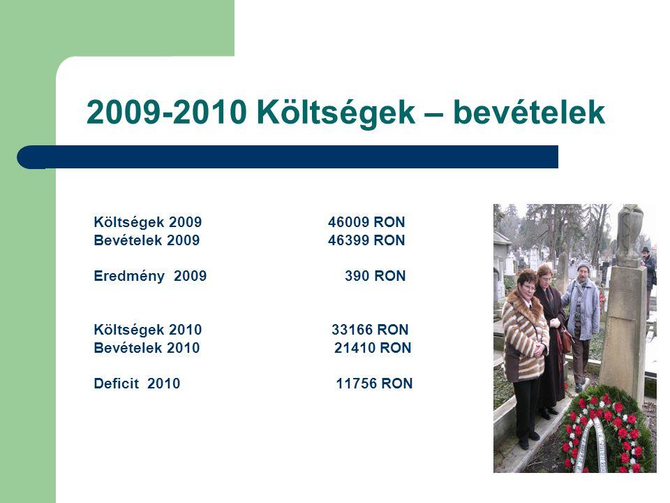 2009-2010 Költségek – bevételek Költségek 2009 46009 RON Bevételek 2009 46399 RON Eredmény 2009 390 RON Költségek 2010 33166 RON Bevételek 2010 21410
