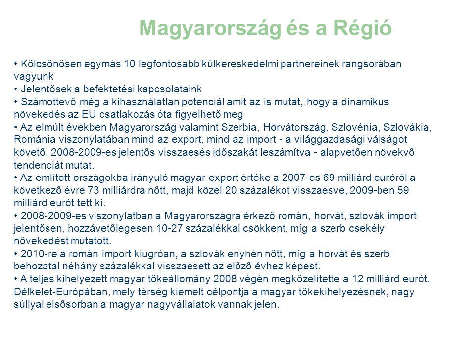 Magyarország és a Régió • Kölcsönösen egymás 10 legfontosabb külkereskedelmi partnereinek rangsorában vagyunk • Jelentősek a befektetési kapcsolataink • Számottevő még a kihasználatlan potenciál amit az is mutat, hogy a dinamikus növekedés az EU csatlakozás óta figyelhető meg • Az elmúlt években Magyarország valamint Szerbia, Horvátország, Szlovénia, Szlovákia, Románia viszonylatában mind az export, mind az import - a világgazdasági válságot követő, 2008-2009-es jelentős visszaesés időszakát leszámítva - alapvetően növekvő tendenciát mutat.