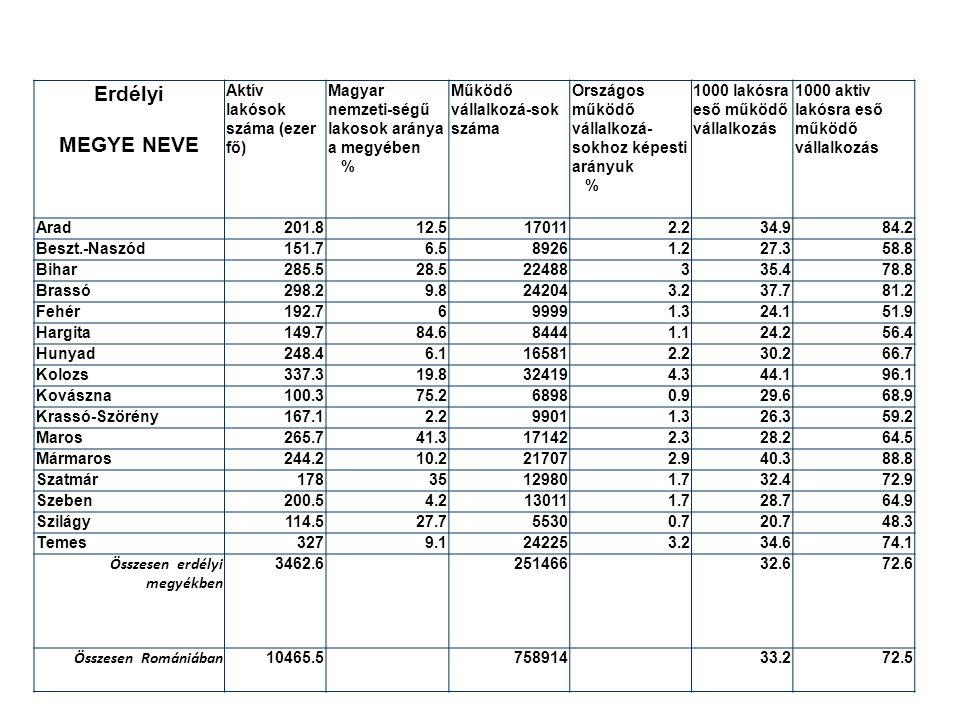 Erdélyi MEGYE NEVE Aktív lakósok száma (ezer fő) Magyar nemzeti-ségű lakosok aránya a megyében % Működő vállalkozá-sok száma Országos működő vállalkozá- sokhoz képesti arányuk % 1000 lakósra eső működő vállalkozás 1000 aktiv lakósra eső működő vállalkozás Arad201.812.5170112.234.984.2 Beszt.-Naszód151.76.589261.227.358.8 Bihar285.528.522488335.478.8 Brassó298.29.8242043.237.781.2 Fehér192.7699991.324.151.9 Hargita149.784.684441.124.256.4 Hunyad248.46.1165812.230.266.7 Kolozs337.319.8324194.344.196.1 Kovászna100.375.268980.929.668.9 Krassó-Szörény167.12.299011.326.359.2 Maros265.741.3171422.328.264.5 Mármaros244.210.2217072.940.388.8 Szatmár17835129801.732.472.9 Szeben200.54.2130111.728.764.9 Szilágy114.527.755300.720.748.3 Temes3279.1242253.234.674.1 Összesen erdélyi megyékben 3462.625146632.672.6 Összesen Romániában 10465.575891433.272.5
