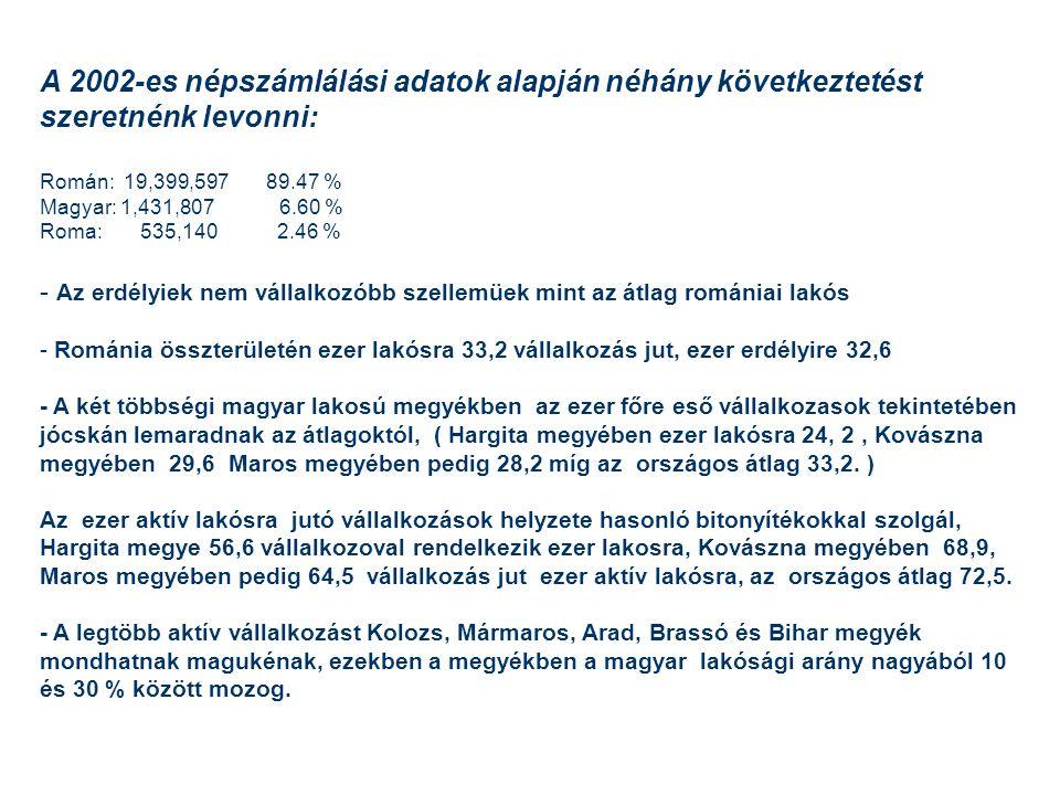 A 2002-es népszámlálási adatok alapján néhány következtetést szeretnénk levonni: Román: 19,399,597 89.47 % Magyar: 1,431,807 6.60 % Roma: 535,140 2.46 % - Az erdélyiek nem vállalkozóbb szellemüek mint az átlag romániai lakós - Románia összterületén ezer lakósra 33,2 vállalkozás jut, ezer erdélyire 32,6 - A két többségi magyar lakosú megyékben az ezer főre eső vállalkozasok tekintetében jócskán lemaradnak az átlagoktól, ( Hargita megyében ezer lakósra 24, 2, Kovászna megyében 29,6 Maros megyében pedig 28,2 míg az országos átlag 33,2.
