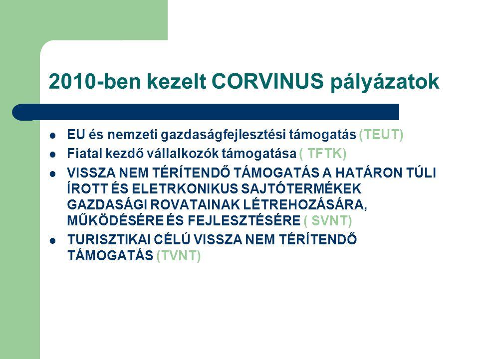 2010-ben kezelt CORVINUS pályázatok  EU és nemzeti gazdaságfejlesztési támogatás (TEUT)  Fiatal kezdő vállalkozók támogatása ( TFTK)  VISSZA NEM TÉRÍTENDŐ TÁMOGATÁS A HATÁRON TÚLI ÍROTT ÉS ELETRKONIKUS SAJTÓTERMÉKEK GAZDASÁGI ROVATAINAK LÉTREHOZÁSÁRA, MŰKÖDÉSÉRE ÉS FEJLESZTÉSÉRE ( SVNT)  TURISZTIKAI CÉLÚ VISSZA NEM TÉRÍTENDŐ TÁMOGATÁS (TVNT)