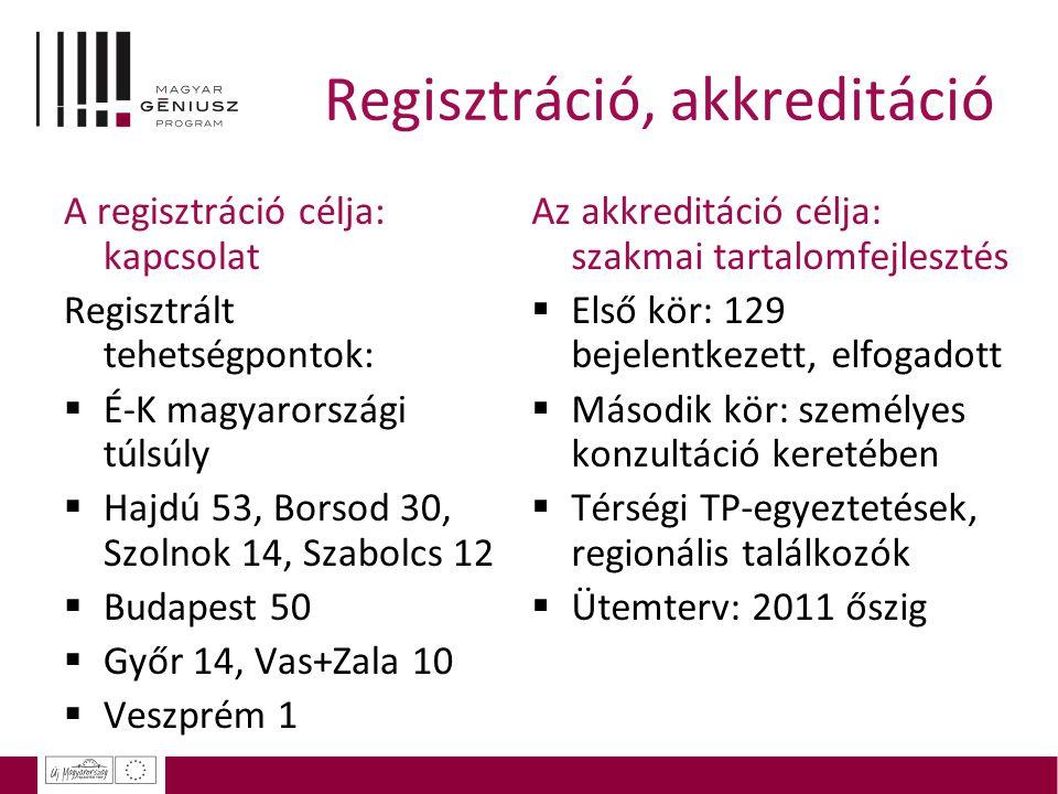 Regisztráció, akkreditáció A regisztráció célja: kapcsolat Regisztrált tehetségpontok:  É-K magyarországi túlsúly  Hajdú 53, Borsod 30, Szolnok 14,