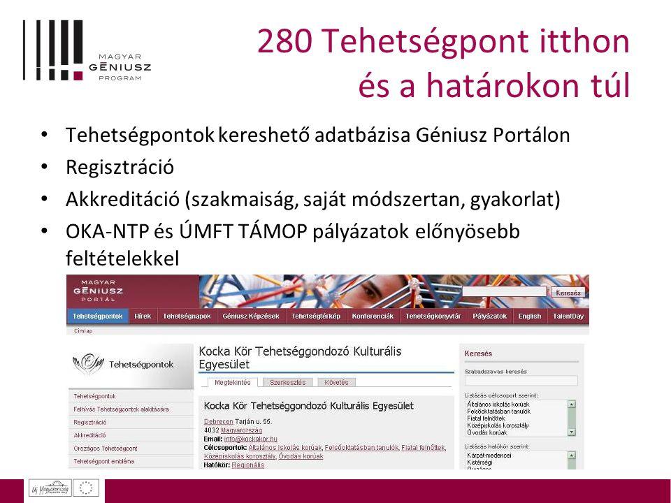 Regisztráció, akkreditáció A regisztráció célja: kapcsolat Regisztrált tehetségpontok:  É-K magyarországi túlsúly  Hajdú 53, Borsod 30, Szolnok 14, Szabolcs 12  Budapest 50  Győr 14, Vas+Zala 10  Veszprém 1 Az akkreditáció célja: szakmai tartalomfejlesztés  Első kör: 129 bejelentkezett, elfogadott  Második kör: személyes konzultáció keretében  Térségi TP-egyeztetések, regionális találkozók  Ütemterv: 2011 őszig