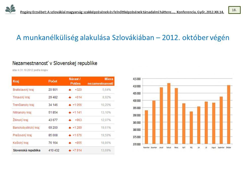 A munkanélküliség alakulása Szlovákiában – 2012.