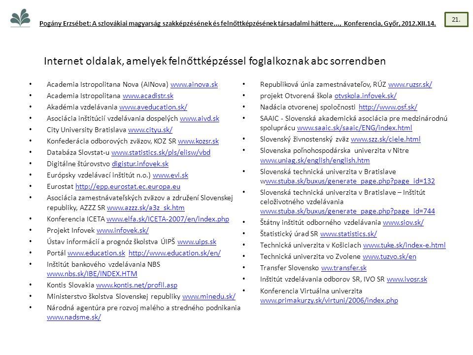 • Academia Istropolitana Nova (AINova) www.ainova.skwww.ainova.sk • Academia Istropolitana www.acadistr.skwww.acadistr.sk • Akadémia vzdelávania www.aveducation.sk/www.aveducation.sk/ • Asociácia inštitúcií vzdelávania dospelých www.aivd.skwww.aivd.sk • City University Bratislava www.cityu.sk/www.cityu.sk/ • Konfederácia odborových zväzov, KOZ SR www.kozsr.skwww.kozsr.sk • Databáza Slovstat-u www.statistics.sk/pls/elisw/vbdwww.statistics.sk/pls/elisw/vbd • Digitálne štúrovstvo digistur.infovek.skdigistur.infovek.sk • Európsky vzdelávací inštitút n.o.) www.evi.skwww.evi.sk • Eurostat http://epp.eurostat.ec.europa.euhttp://epp.eurostat.ec.europa.eu • Asociácia zamestnávateľských zväzov a združení Slovenskej republiky, AZZZ SR www.azzz.sk/a3z_sk.htmwww.azzz.sk/a3z_sk.htm • Konferencia ICETA www.elfa.sk/ICETA-2007/en/index.phpwww.elfa.sk/ICETA-2007/en/index.php • Projekt Infovek www.infovek.sk/www.infovek.sk/ • Ústav informácií a prognóz školstva ÚIPŠ www.uips.skwww.uips.sk • Portál www.education.sk http://www.education.sk/en/www.education.skhttp://www.education.sk/en/ • Inštitút bankového vzdelávania NBS www.nbs.sk/IBE/INDEX.HTM www.nbs.sk/IBE/INDEX.HTM • Kontis Slovakia www.kontis.net/profil.aspwww.kontis.net/profil.asp • Ministerstvo školstva Slovenskej republiky www.minedu.sk/www.minedu.sk/ • Národná agentúra pre rozvoj malého a stredného podnikania www.nadsme.sk/ www.nadsme.sk/ • Republiková únia zamestnávateľov, RÚZ www.ruzsr.sk/www.ruzsr.sk/ • projekt Otvorená škola otvskola.infovek.sk/otvskola.infovek.sk/ • Nadácia otvorenej spoločnosti http://www.osf.sk/http://www.osf.sk/ • SAAIC - Slovenská akademická asociácia pre medzinárodnú spoluprácu www.saaic.sk/saaic/ENG/index.htmlwww.saaic.sk/saaic/ENG/index.html • Slovenský živnostenský zväz www.szz.sk/ciele.htmlwww.szz.sk/ciele.html • Slovenska poľnohospodárska univerzita v Nitre www.uniag.sk/english/english.htm www.uniag.sk/english/english.htm • Slovenská technická univerzita v Bratislave www.stuba.sk/buxus/generate