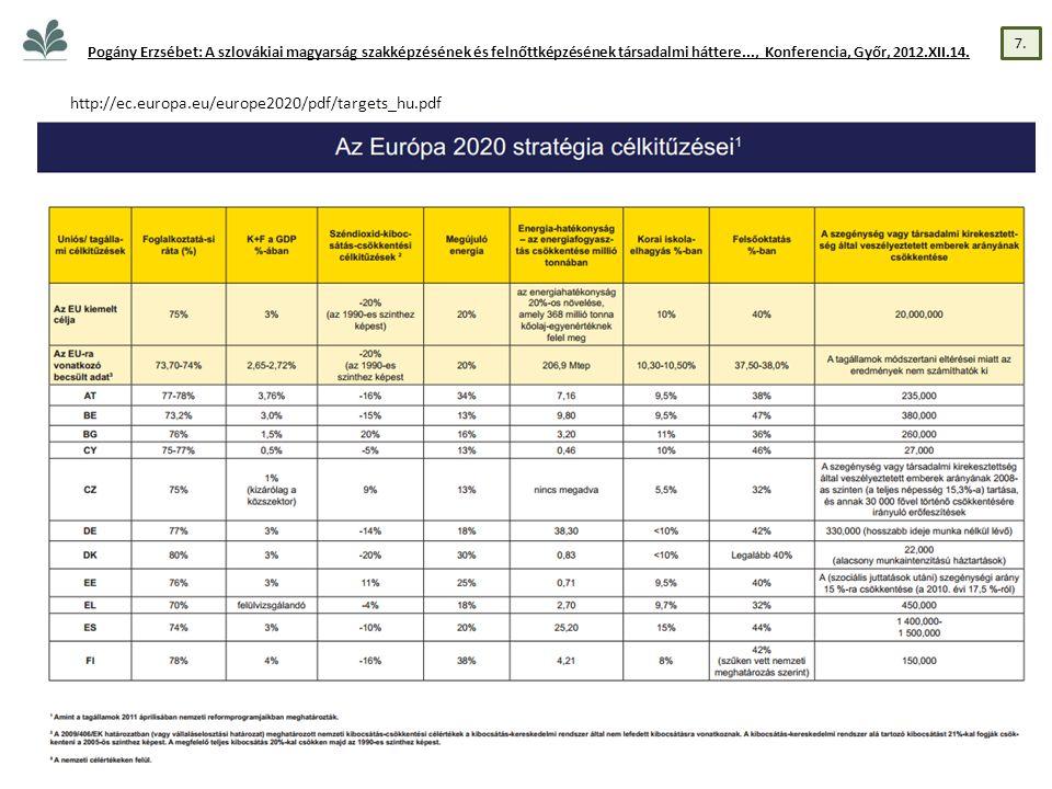 http://ec.europa.eu/europe2020/pdf/targets_hu.pdf Pogány Erzsébet: A szlovákiai magyarság szakképzésének és felnőttképzésének társadalmi háttere..., Konferencia, Győr, 2012.XII.14.